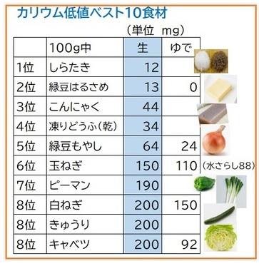 野菜 カリウム の 少ない